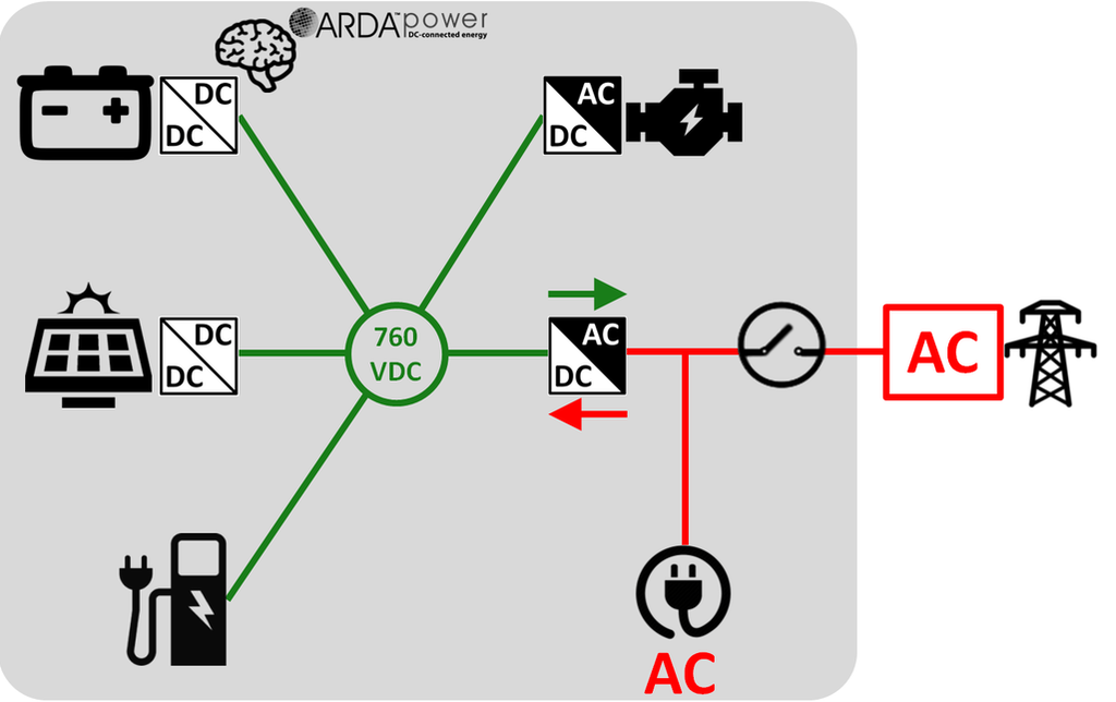 ARDA EV Charging DC Microgrid ​with AC generator on DC side
