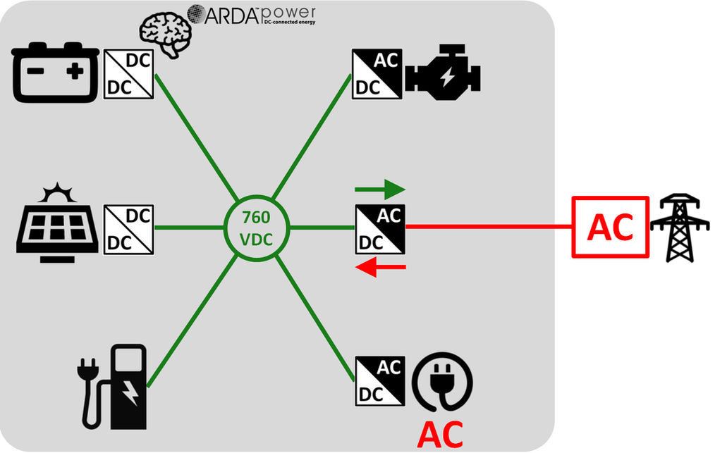 ARDA EV Charging DC Microgrid ​with AC Load on the DC side