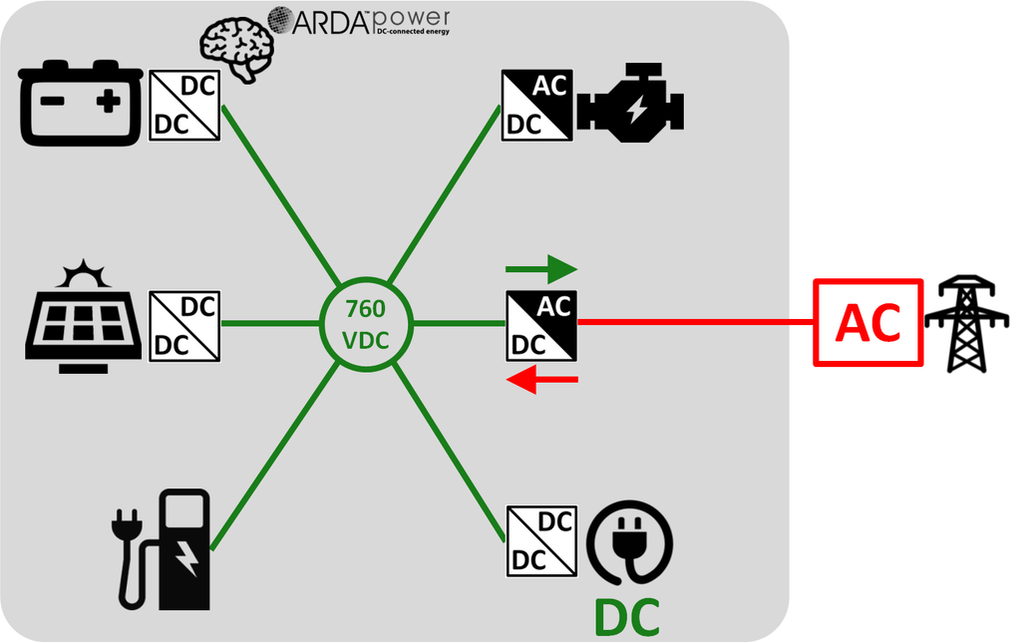 ARDA EV Charging DC Microgrid ​with additional DC Load