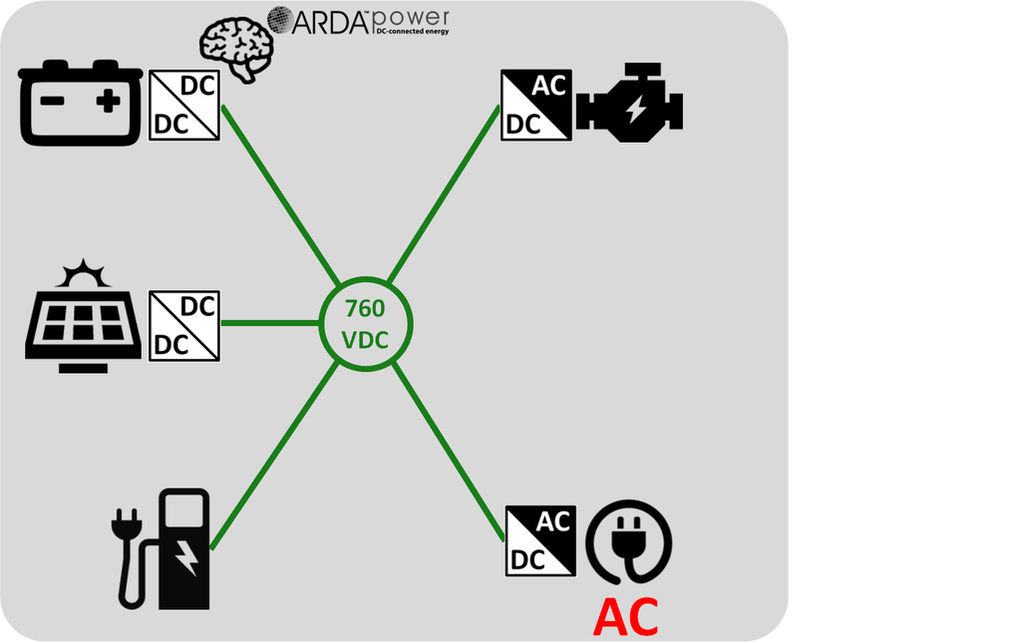 ARDA Off-grid EV Charging DC Microgrid ​with AC Load on the DC side