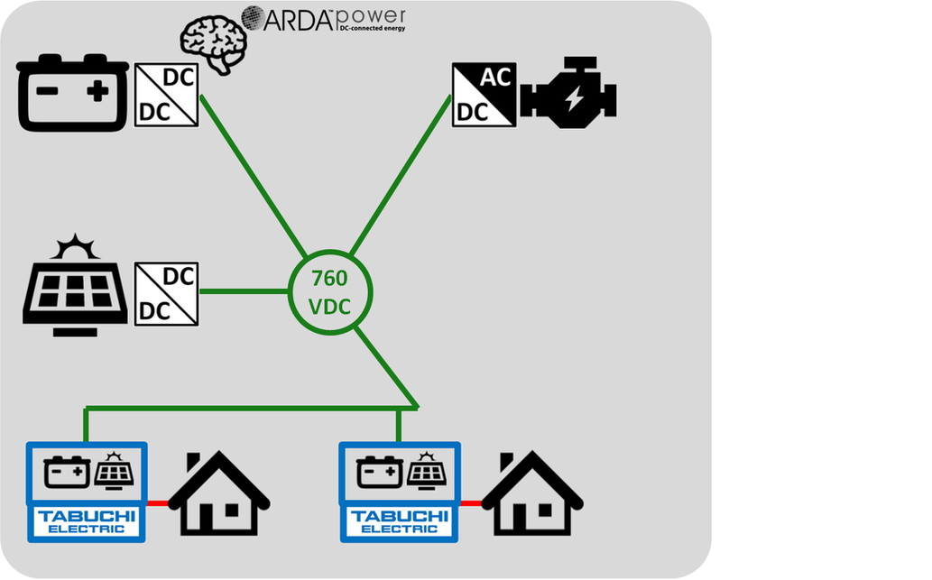 ARDA Off-grid DC Microgrid of Microgrids