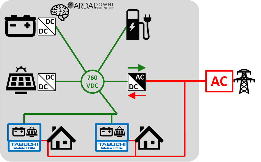 ARDA On-grid DC Microgrid of Microgrids with Community EV Charging